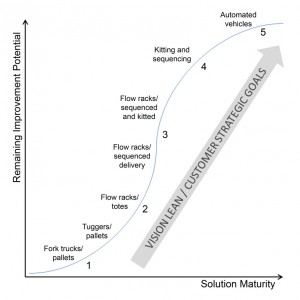 Solution-Maturity-Curve-802x802